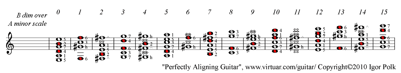 B diminished chord over A minor scale on guitar, PAD