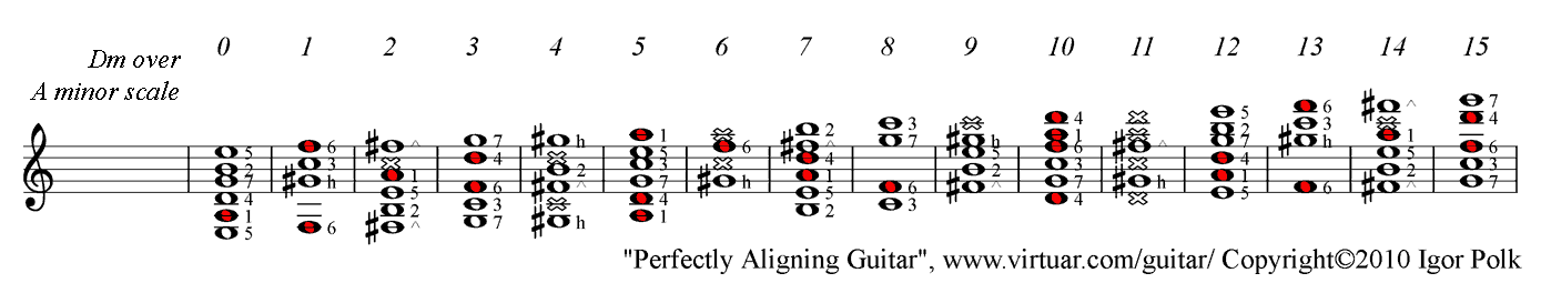 D minor chord over C major scale on guitar, PAD