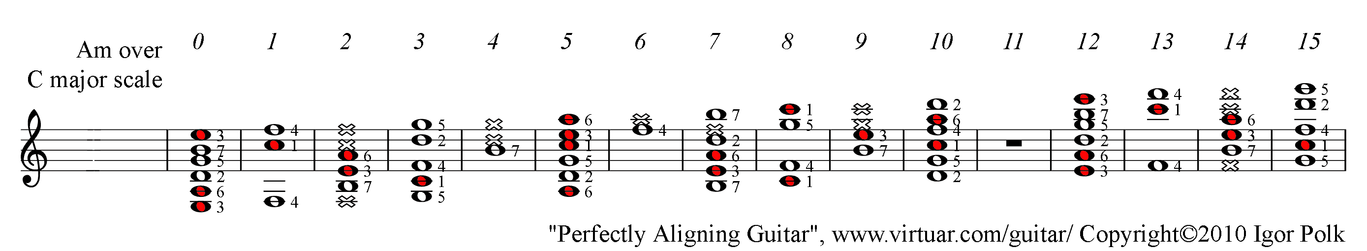 A Minor Chord Over C Major Scale On Guitar Pad