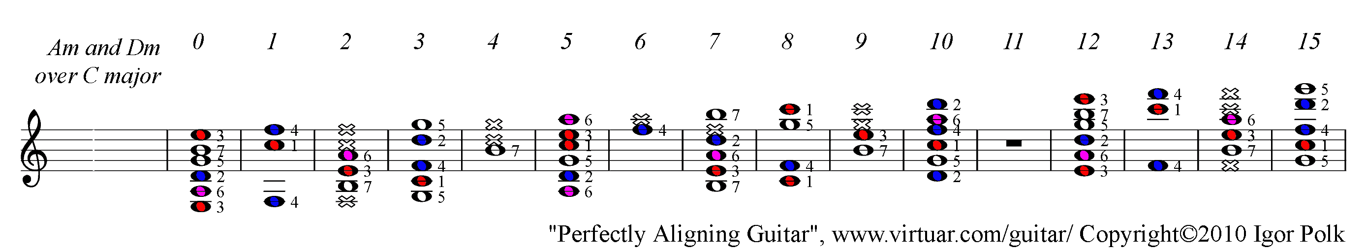 A Minor And D Minor Chords Over C Major Scale On Guitar