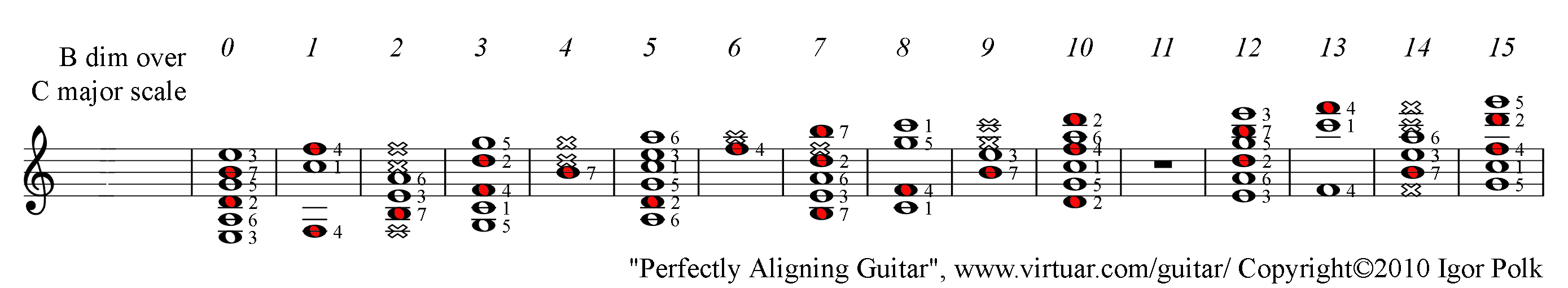 B Dim Chord Over C Major Scale On Guitar Pad