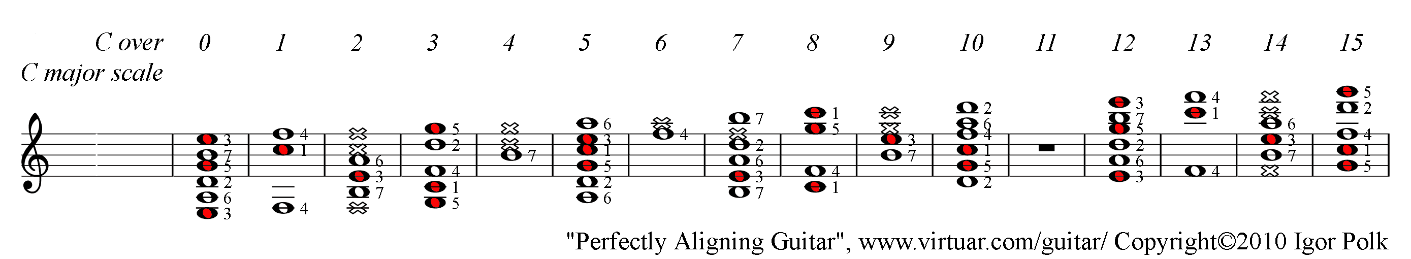 C Major Chord Over C Major Scale On Guitar Pad
