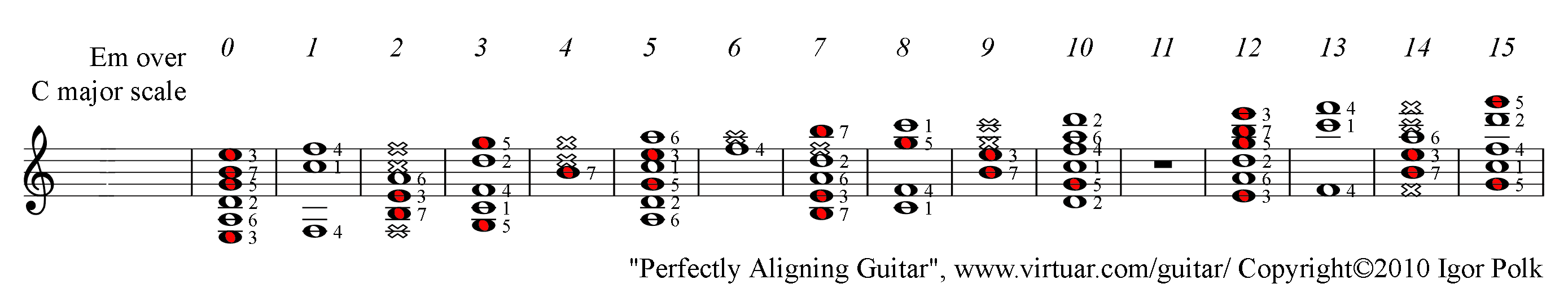E Minor Chord Over C Major Scale On Guitar Pad
