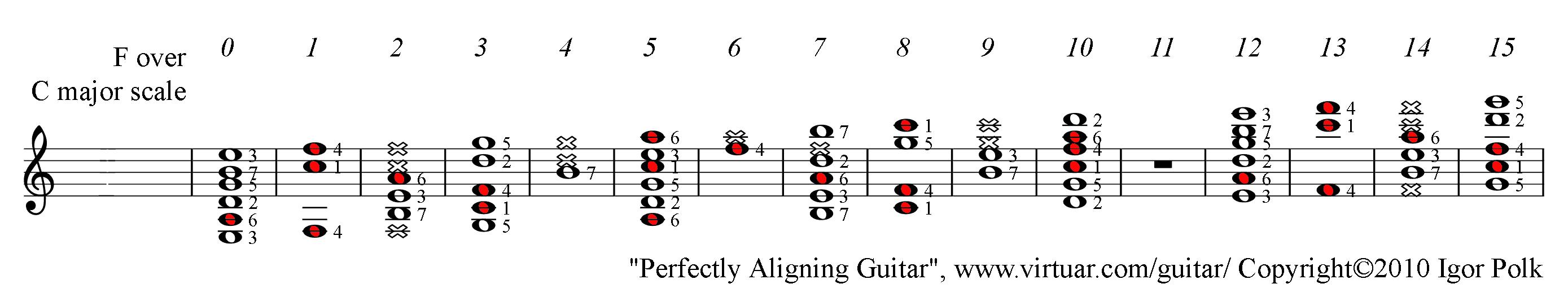 F major chord over c major scale on guitar pad f major chord over c major scale guitar pad hexwebz Gallery