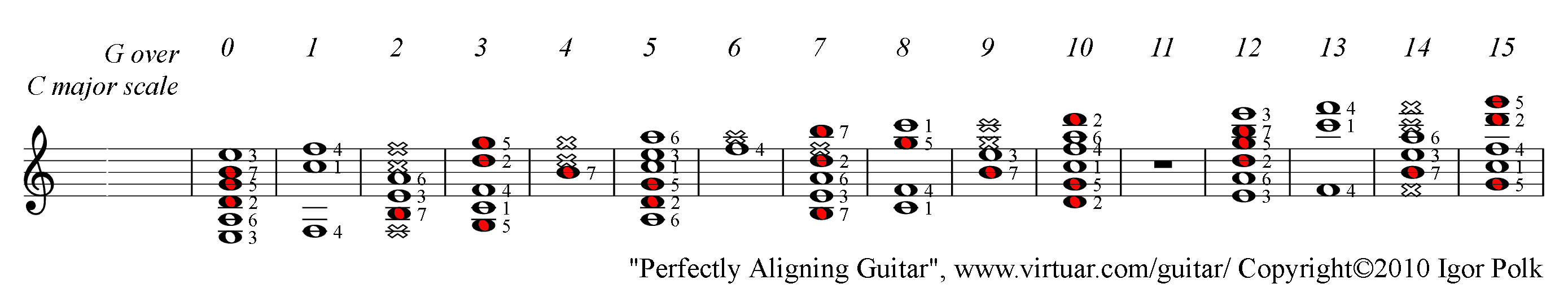 G major chord over c major scale on guitar pad g major chord over c major scale guitar pad hexwebz Choice Image