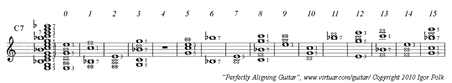 Guitar guitar chords notation : PAD Guitar Chord Charts: View Notes in Standard Musical Notation ...